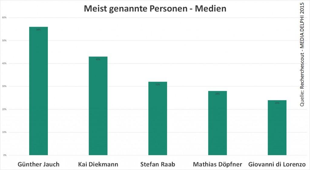top 5 personen medien 1