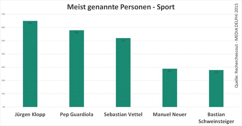 top 5 personen sport